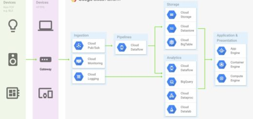 Google Cloud IoT Core, nuevo servicio para gestionar datos y dispositivos IoT