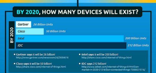 Infografía – El Internet de la Cosas explicado