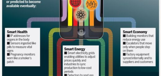 Infografia: The Internet Of Things