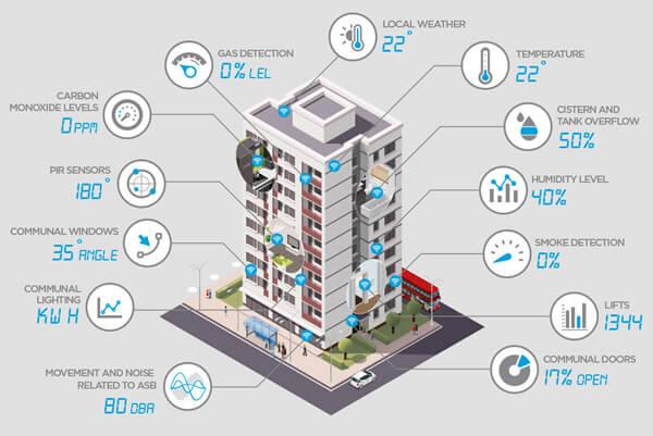Edificios Inteligentes con Internet de las Cosas