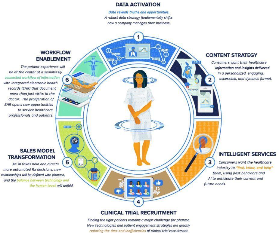 IoT en el sector Salud