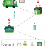 contenedores de basura inteligentes