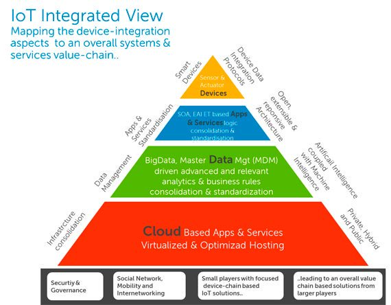 IoT Integrated View