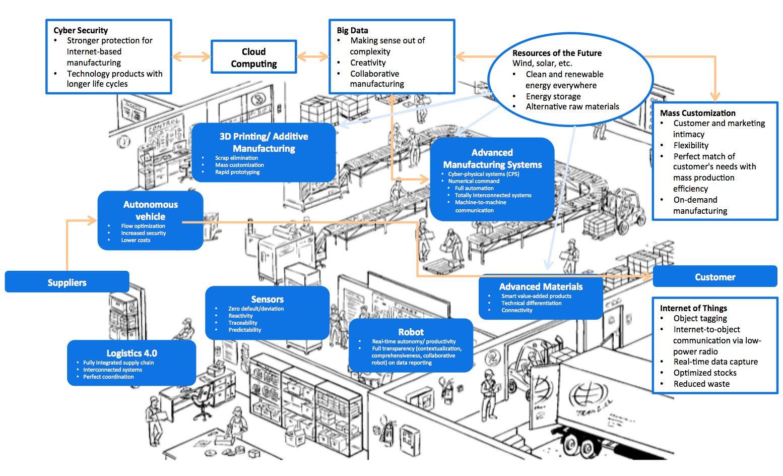 Infografia - Que es la Industria 4.0