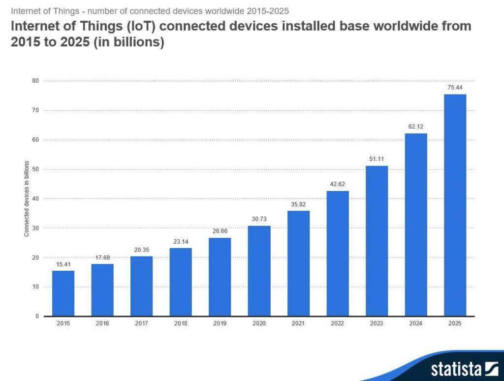estadísticas IoT