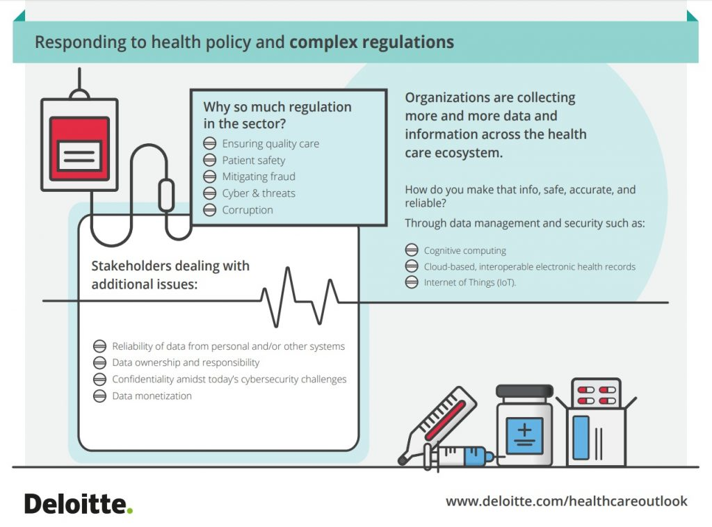 Healthcare, Tecnologia